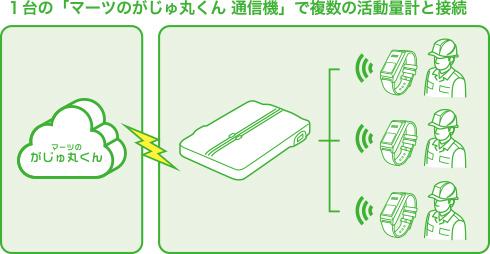 ひとつの通信機に複数の活動量計を接続!
