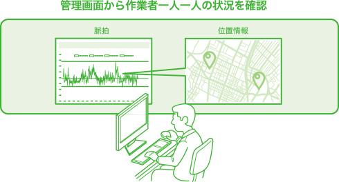 脈拍 × 位置情報 をリアルタイムに記録