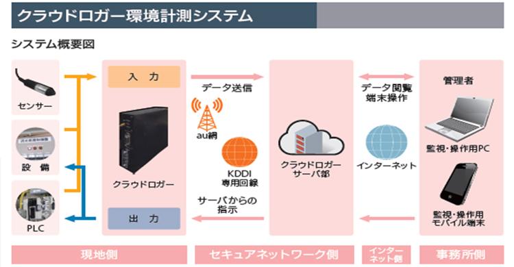 【システム概要図】