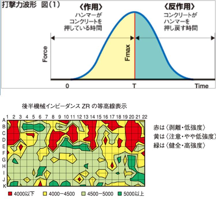 ノートパソコンよりも小型軽量化を図り、現場測定に最適