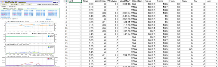 記録した計測データ管理