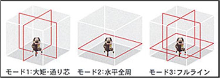 垂直・大矩・通り芯・水平360度・鉛直・地墨