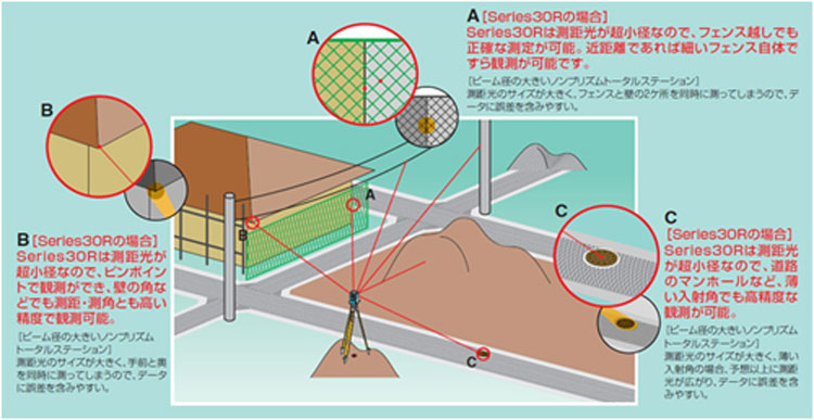 超小型・可視光レーザ(レーザクラス3R)で、ピンポイント測定