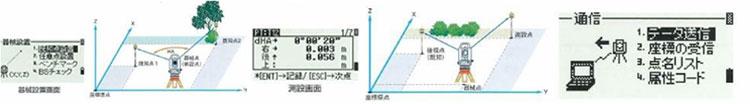 快適な「測る」を実現する基本性能・便利機能
