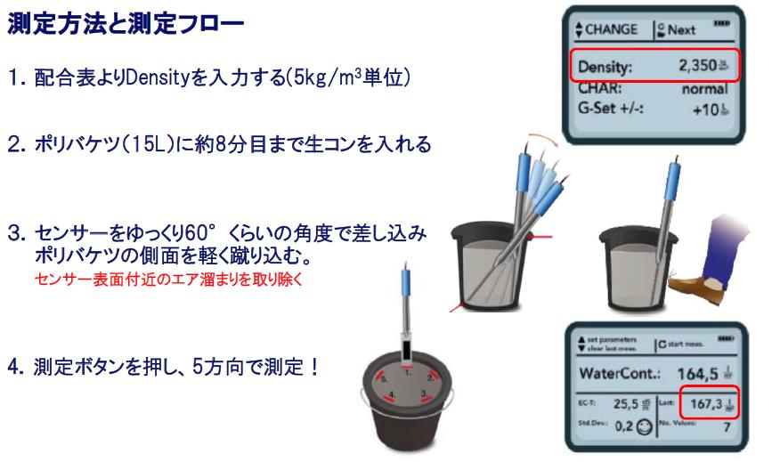 測定方法(水分量)